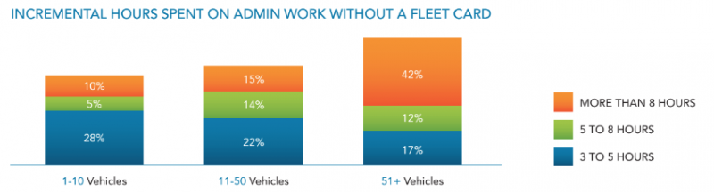 lower-fleet-costs-administration